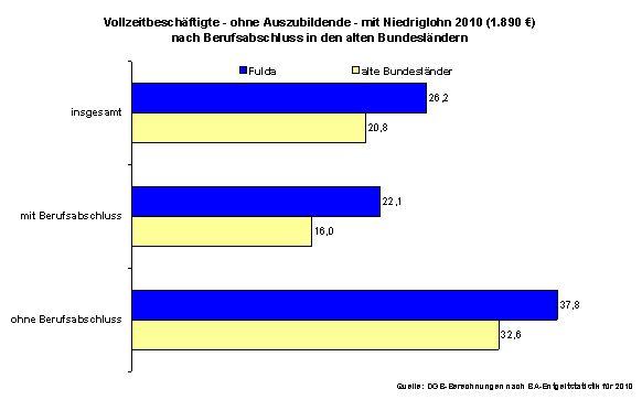 Quelle: DGB-Berechnungen nach BA-Entgeltstatistik für 2010