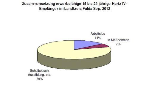 Jugendliche Hartz IV Empfänger im Landkreis Fulda